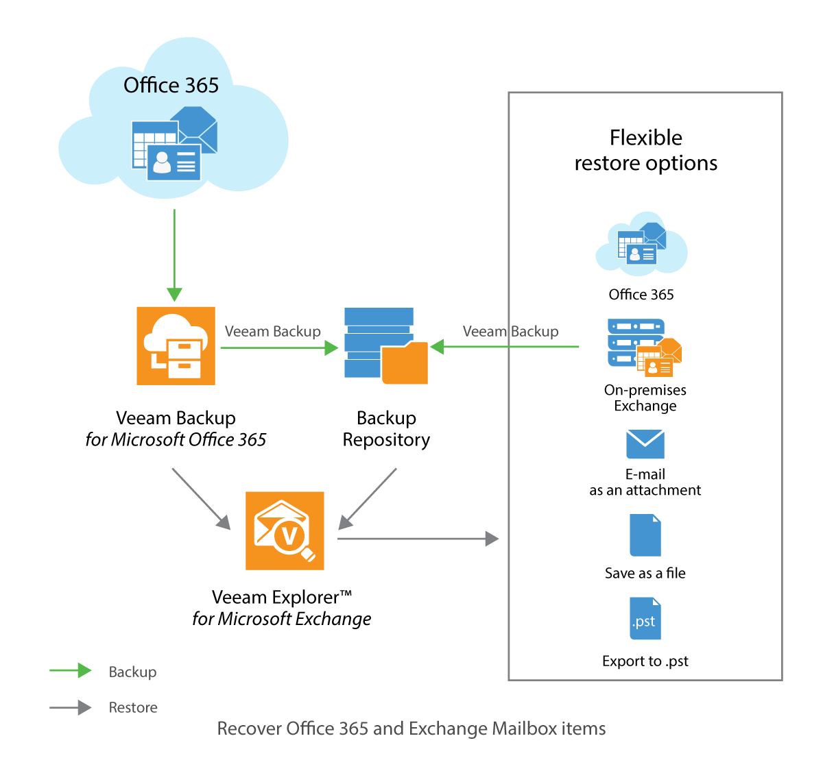 Backup Office 365 and on-premises Exchange to restore productivity to your users.