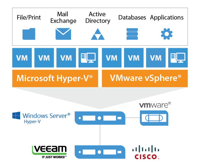 Cisco And Veeam Availability Solution For Enterprise