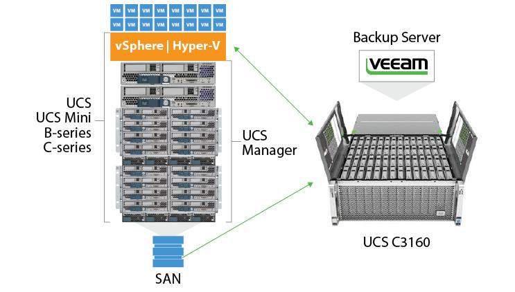 Cisco UCSとVeeam – 最先端のデータセンター向けソリューション