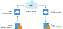 To enable WAN acceleration, you need to deploy a pair of WAN accelerators in your backup infrastructure.