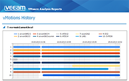 Viewing history of VM migrations for a vSphere host