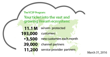Programme Veeam Cloud & Service Provider