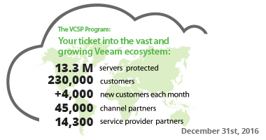 Veeam Cloud & Service Provider program