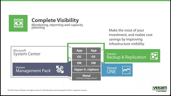 Veeam Availability Suite v8 på norsk