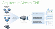 Demonstración en vivo de Veeam ONE