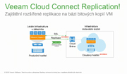 Fast, Secure Cloud-based Disaster Recovery with Veeam Cloud Connect