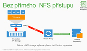 Představení NetApp All Flash polí a Integrace Veeam Backup & Replication s těmito produkty