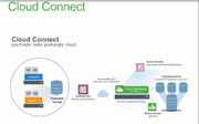 Veeam Cloud Connect od Cloud4com