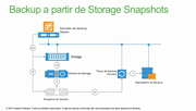 Veeam integra-se com EMC Snapshots no NOVO Veeam Availability Suite v9
