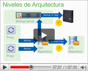Veeam Backup&Replication v7: Arquitectura y Despliegue
