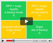 Disaster Recovery? Finalmente non più solo un costo, ma un grande valore….solo con Veeam Backup and Replication!