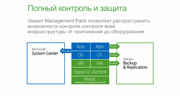 Демонстрация Veeam Management Pack для System Center