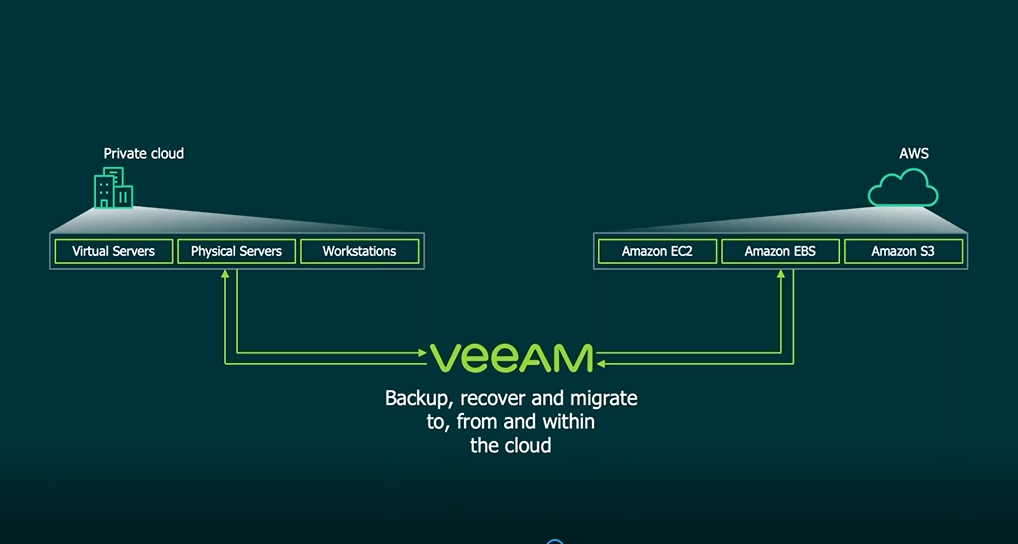 NEW AWS Backup from Veeam