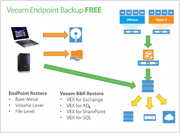 Veeam EndPoint Backup Free : Veeam'den Kısa Kısa №4